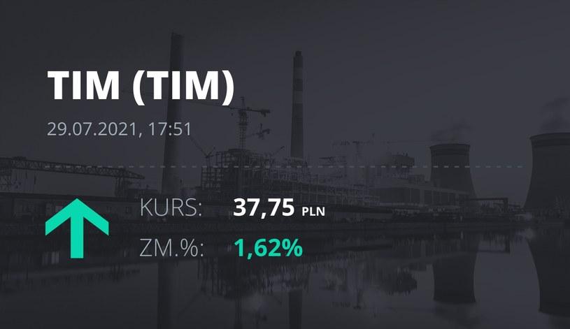 Notowania akcji spółki Tim z 29 lipca 2021 roku
