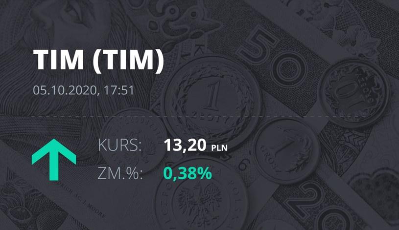 Notowania akcji spółki Tim z 5 października 2020 roku