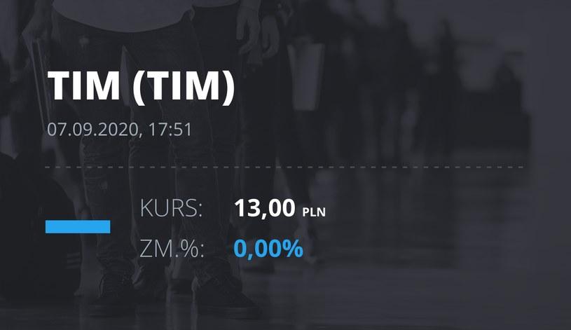 Notowania akcji spółki Tim z 7 września 2020 roku
