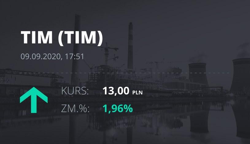 Notowania akcji spółki Tim z 9 września 2020 roku