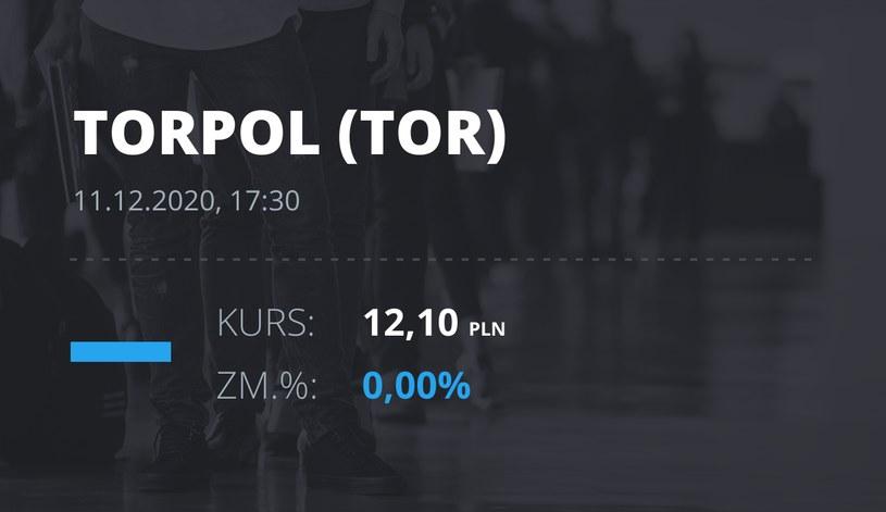 Notowania akcji spółki Torpol z 11 grudnia 2020 roku