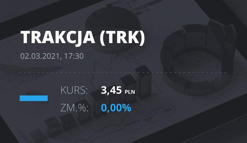 Notowania akcji spółki Trakcja PRKiL z 2 marca 2021 roku