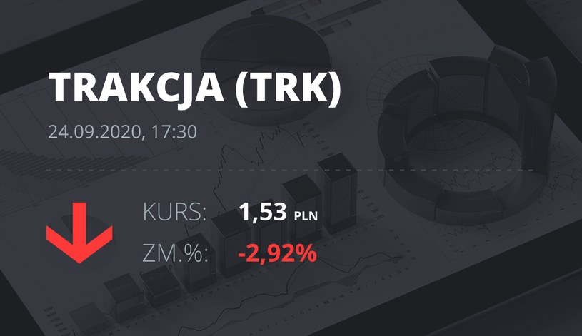 Notowania akcji spółki Trakcja PRKiL z 24 września 2020 roku