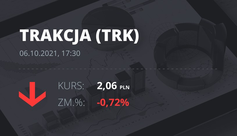 Notowania akcji spółki Trakcja PRKiL z 6 października 2021 roku