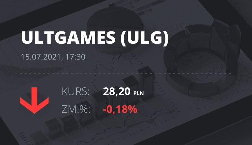 Notowania akcji spółki Ultimate Games SA z 15 lipca 2021 roku