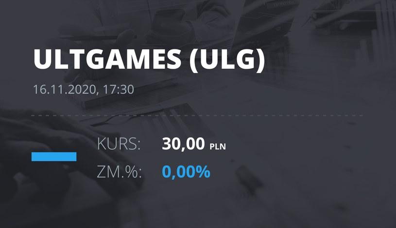 Notowania akcji spółki Ultimate Games SA z 16 listopada 2020 roku