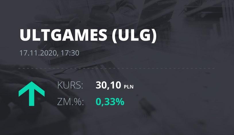 Notowania akcji spółki Ultimate Games SA z 17 listopada 2020 roku