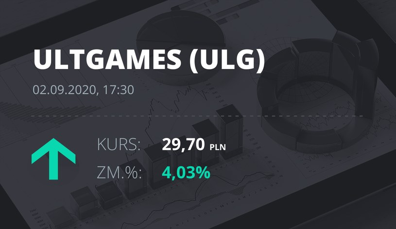 Notowania akcji spółki Ultimate Games SA z 2 września 2020 roku