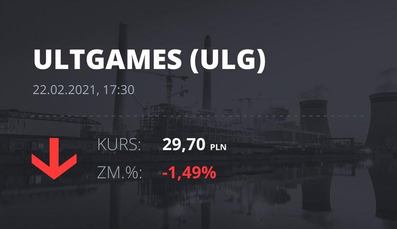 Notowania akcji spółki Ultimate Games SA z 22 lutego 2021 roku
