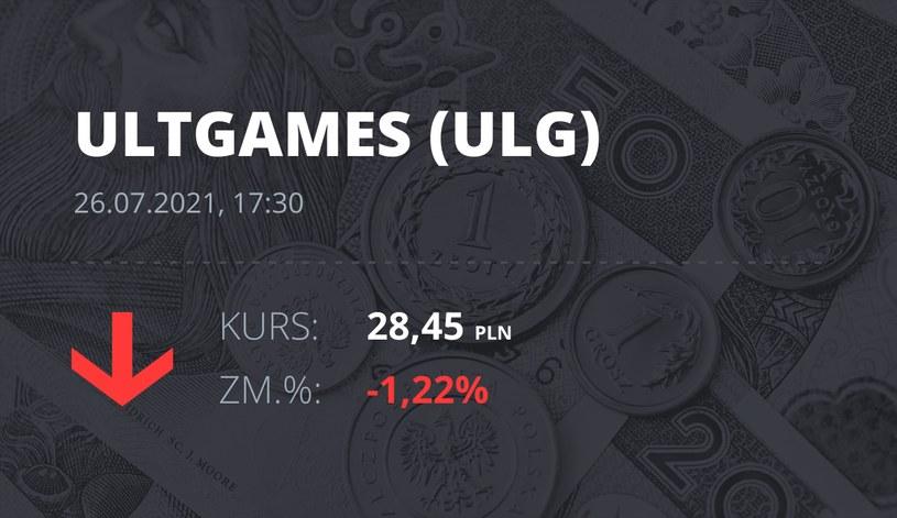 Notowania akcji spółki Ultimate Games SA z 26 lipca 2021 roku