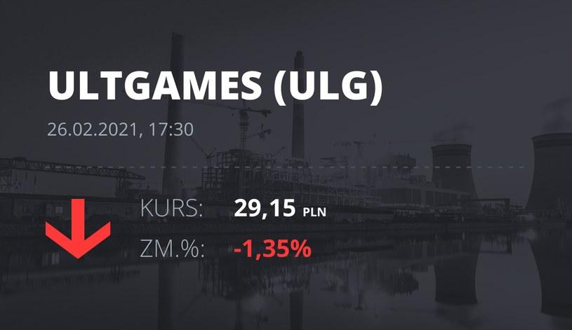 Notowania akcji spółki Ultimate Games SA z 26 lutego 2021 roku