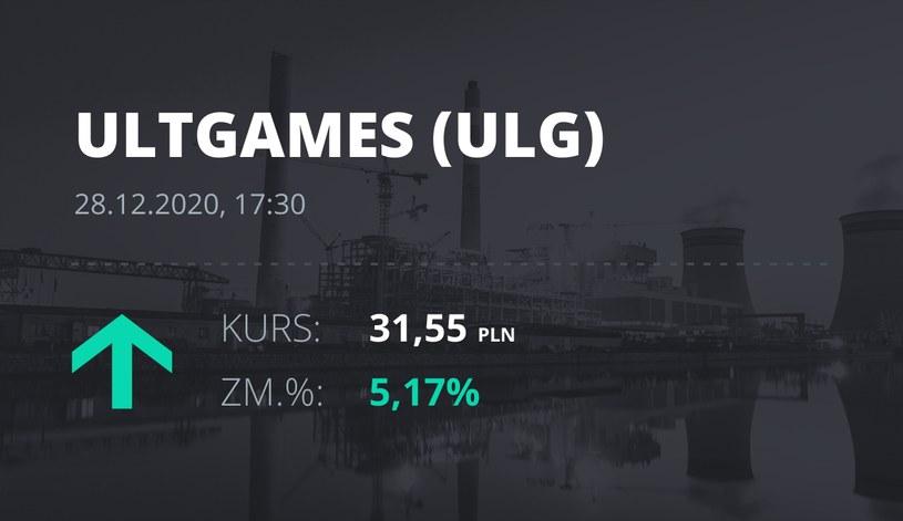 Notowania akcji spółki Ultimate Games SA z 28 grudnia 2020 roku