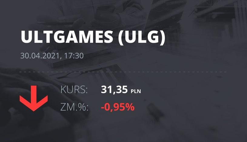 Notowania akcji spółki Ultimate Games SA z 30 kwietnia 2021 roku
