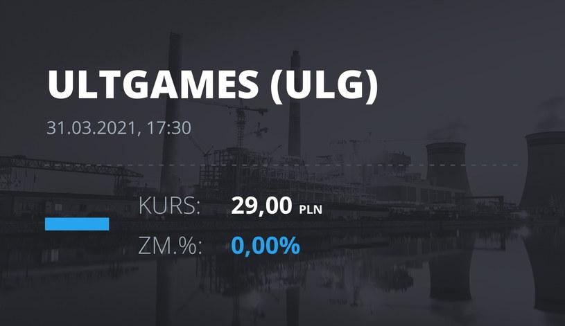 Notowania akcji spółki Ultimate Games SA z 31 marca 2021 roku