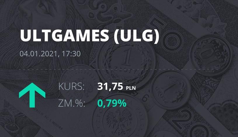 Notowania akcji spółki Ultimate Games SA z 4 stycznia 2021 roku