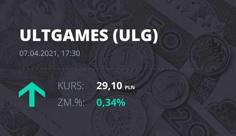 Notowania akcji spółki Ultimate Games SA z 7 kwietnia 2021 roku