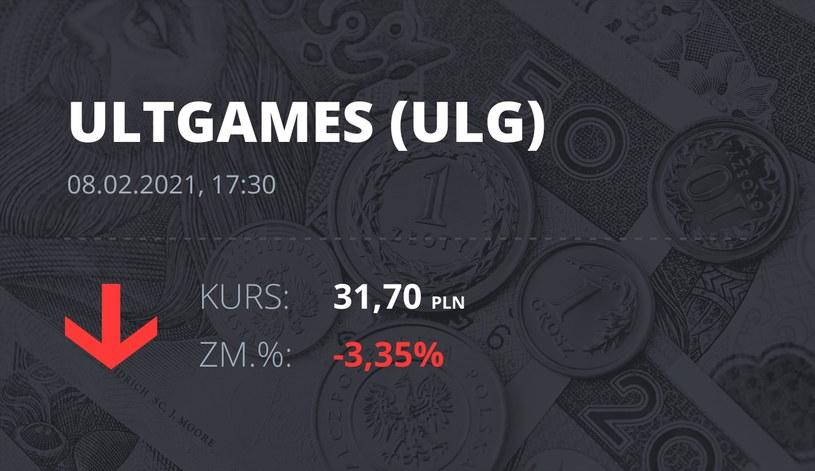 Notowania akcji spółki Ultimate Games SA z 8 lutego 2021 roku