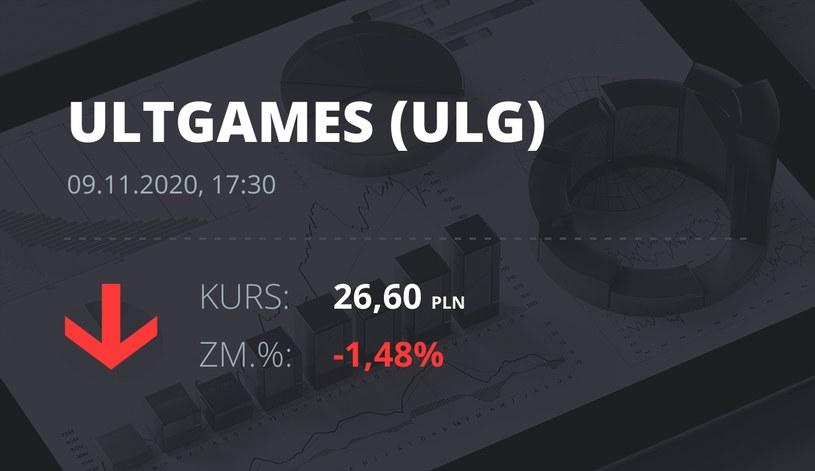 Notowania akcji spółki Ultimate Games SA z 9 listopada 2020 roku
