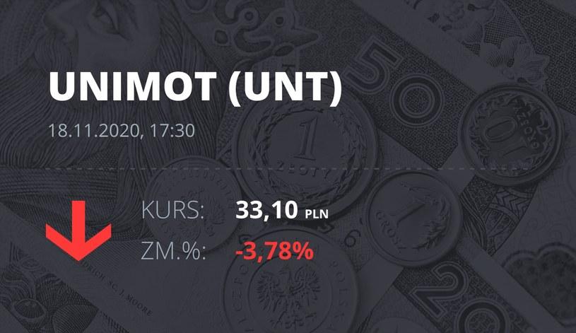 Notowania akcji spółki Unimot S.A. z 18 listopada 2020 roku