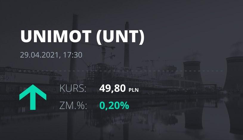 Notowania akcji spółki Unimot S.A. z 29 kwietnia 2021 roku