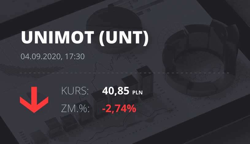 Notowania akcji spółki Unimot S.A. z 4 września 2020 roku
