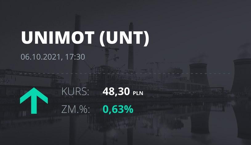 Notowania akcji spółki Unimot S.A. z 6 października 2021 roku