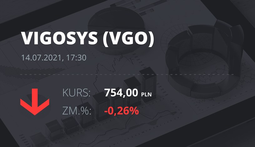 Notowania akcji spółki VIGO System z 14 lipca 2021 roku