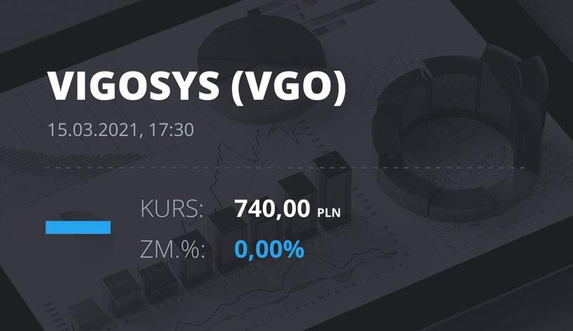 Notowania akcji spółki VIGO System z 15 marca 2021 roku