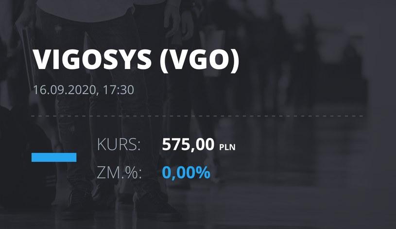 Notowania akcji spółki VIGO System z 16 września 2020 roku
