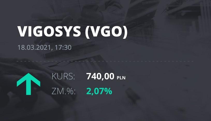 Notowania akcji spółki VIGO System z 18 marca 2021 roku