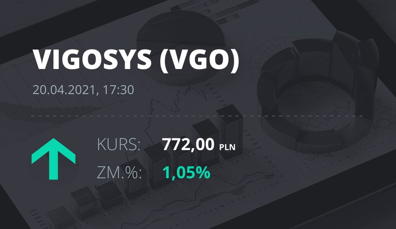 Notowania akcji spółki VIGO System z 20 kwietnia 2021 roku