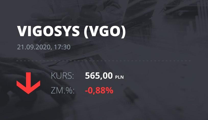 Notowania akcji spółki VIGO System z 21 września 2020 roku
