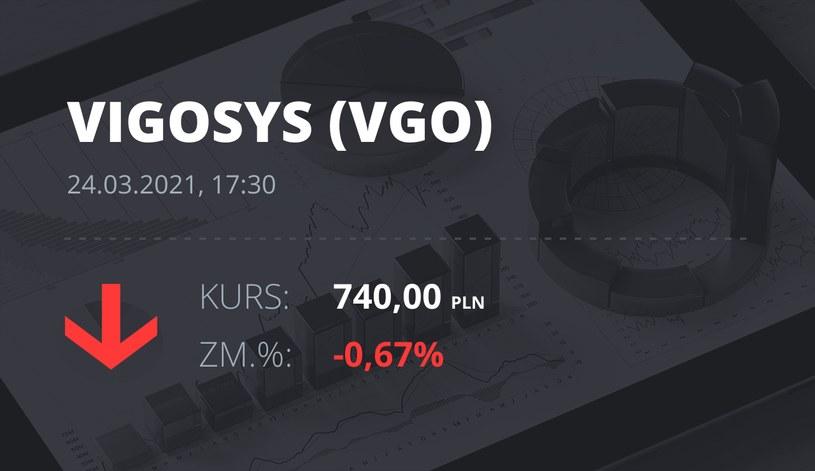 Notowania akcji spółki VIGO System z 24 marca 2021 roku