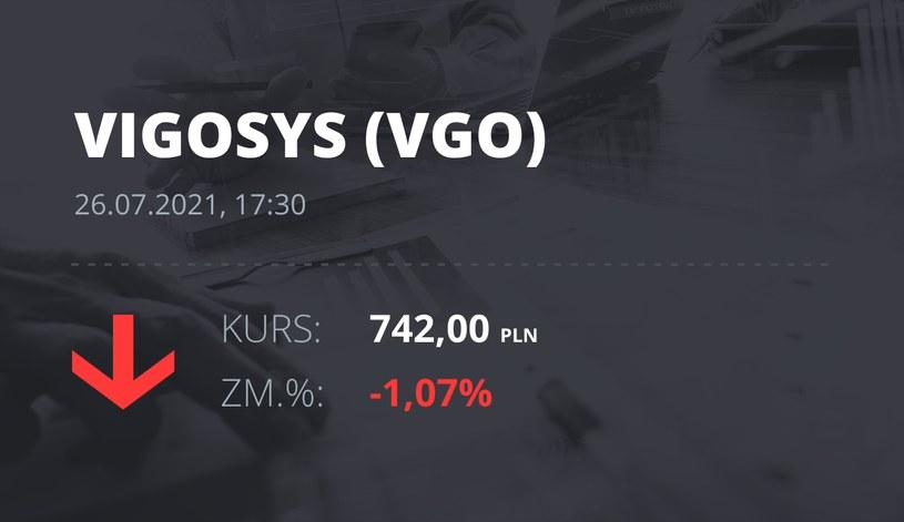 Notowania akcji spółki VIGO System z 26 lipca 2021 roku