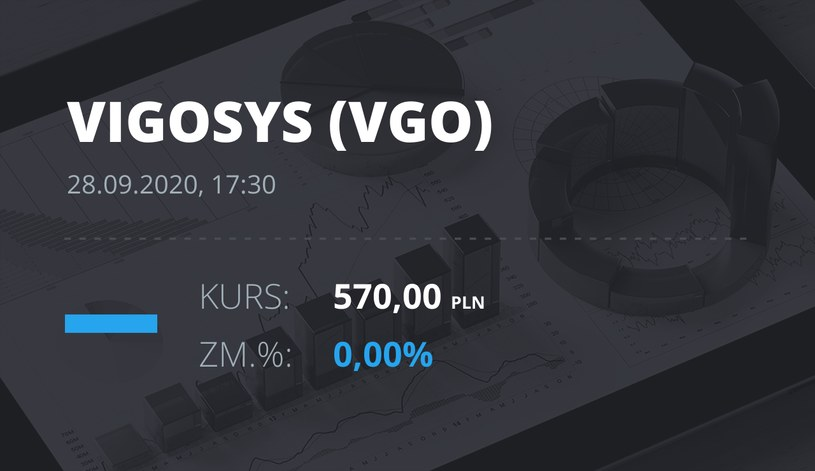 Notowania akcji spółki VIGO System z 28 września 2020 roku