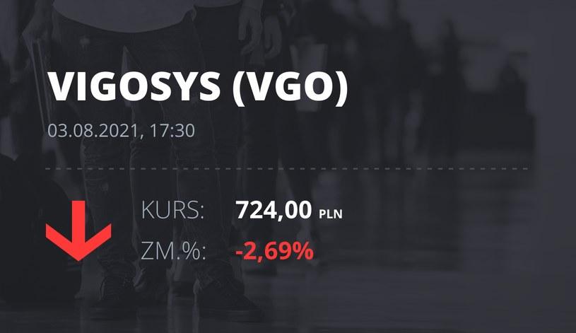 Notowania akcji spółki VIGO System z 3 sierpnia 2021 roku