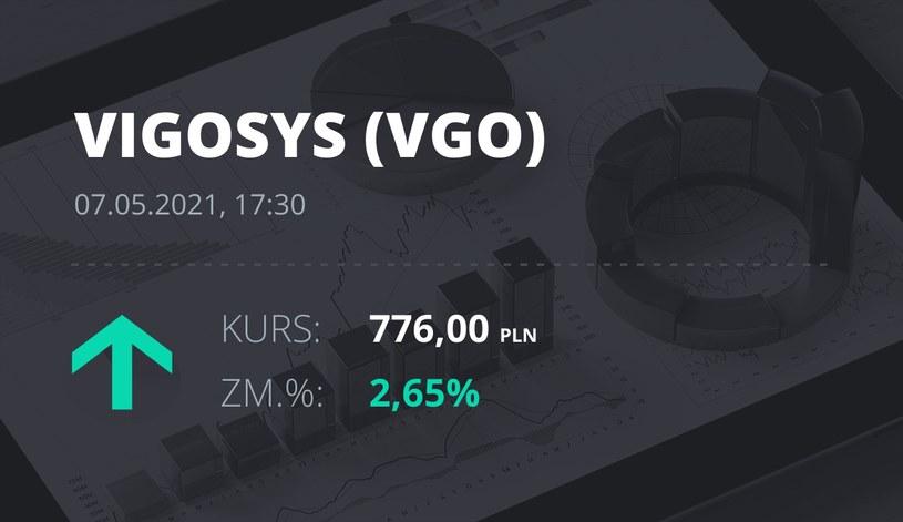 Notowania akcji spółki VIGO System z 7 maja 2021 roku