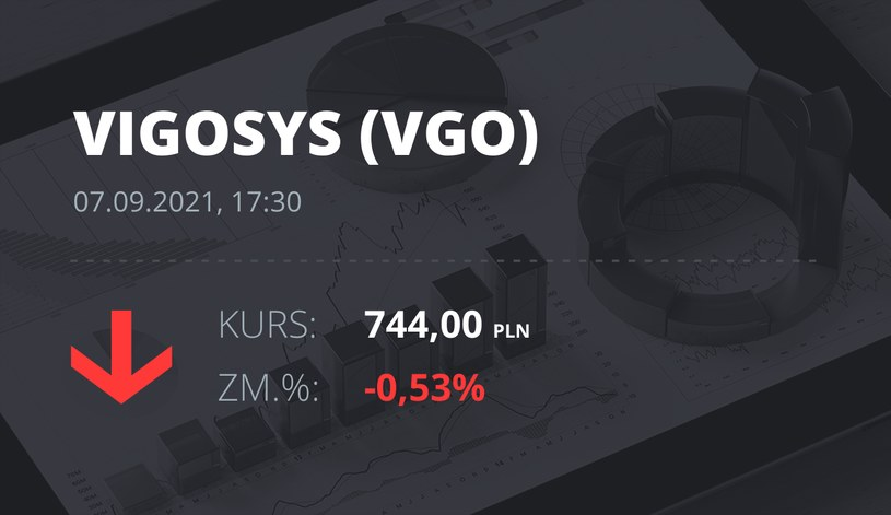 Notowania akcji spółki VIGO System z 7 września 2021 roku