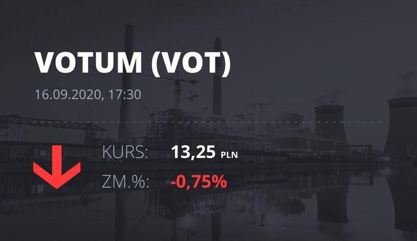 Notowania akcji spółki Votum S.A. z 16 września 2020 roku