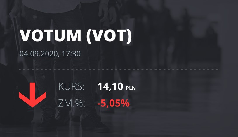 Notowania akcji spółki Votum S.A. z 4 września 2020 roku