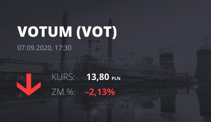 Notowania akcji spółki Votum S.A. z 7 września 2020 roku