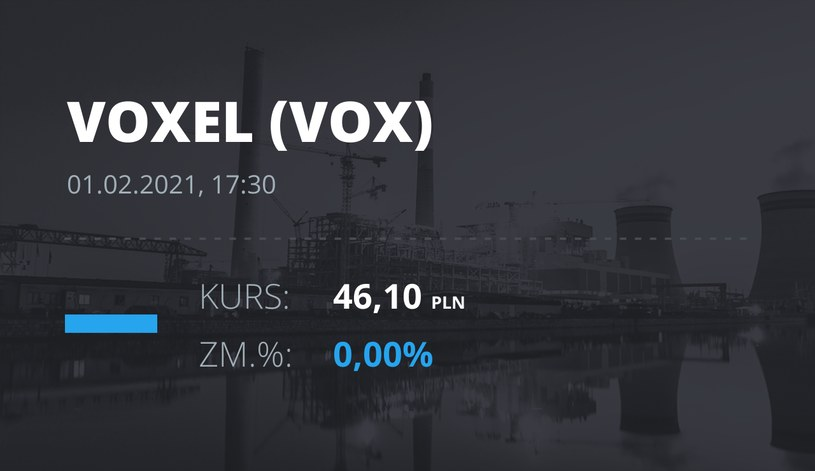 Notowania akcji spółki Voxel z 1 lutego 2021 roku
