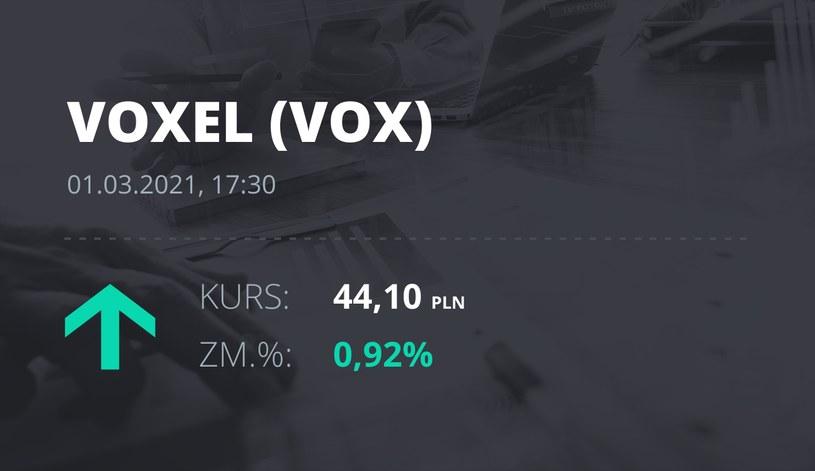 Notowania akcji spółki Voxel z 1 marca 2021 roku
