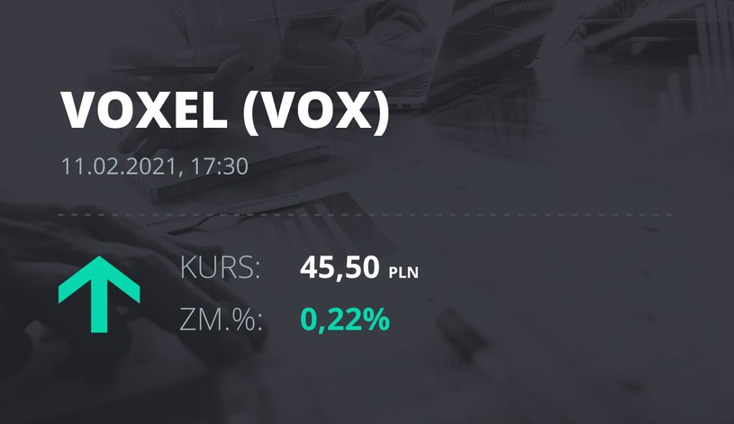 Notowania akcji spółki Voxel z 11 lutego 2021 roku
