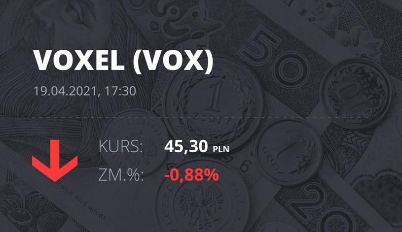 Notowania akcji spółki Voxel z 19 kwietnia 2021 roku