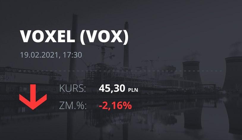 Notowania akcji spółki Voxel z 19 lutego 2021 roku