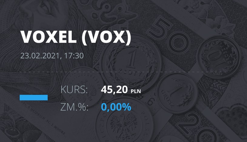 Notowania akcji spółki Voxel z 23 lutego 2021 roku