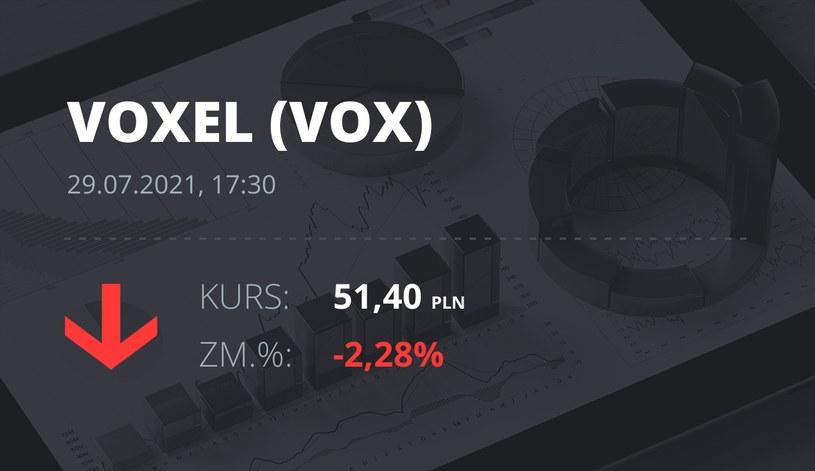 Notowania akcji spółki Voxel z 29 lipca 2021 roku