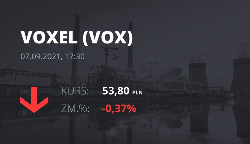 Notowania akcji spółki Voxel z 7 września 2021 roku