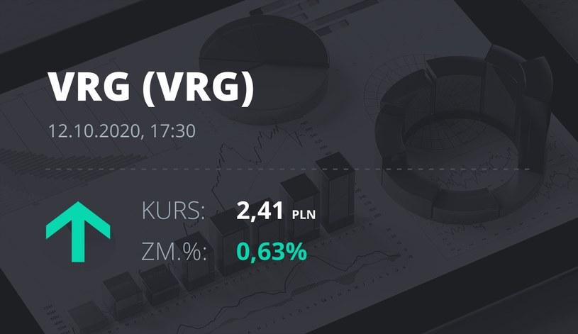 Notowania akcji spółki VRG z 12 października 2020 roku